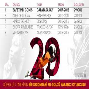 Bafetimbi Gomis becomes the top scoring foreign player in a single season in the Turkish League
