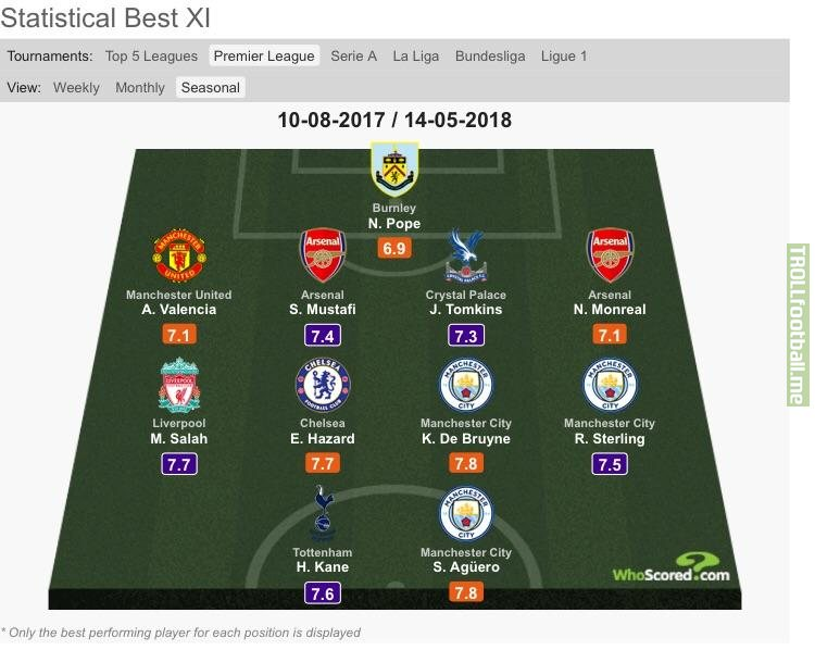 Premier League team of the season according to WhoScored statistics