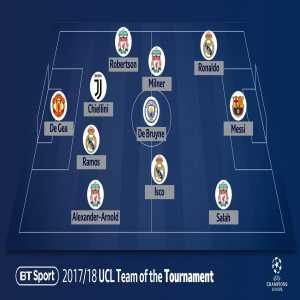 Champions league team of the season by BT sports.