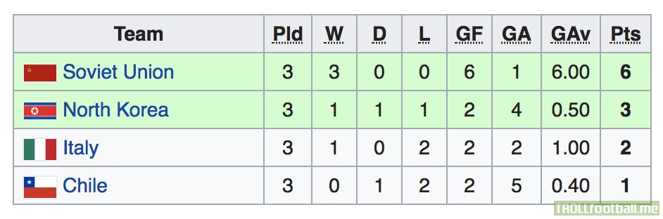 Group 4 at the 1966 World Cup. This year Russia (as USSR) would reach their best ever finish, 4th. They also got through the group of death.