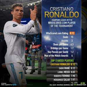 @Cristiano is the WhoScored Player of the Tournament in the Champions League this season after finishing the campaign with 15 goals, at least five more than any other player.