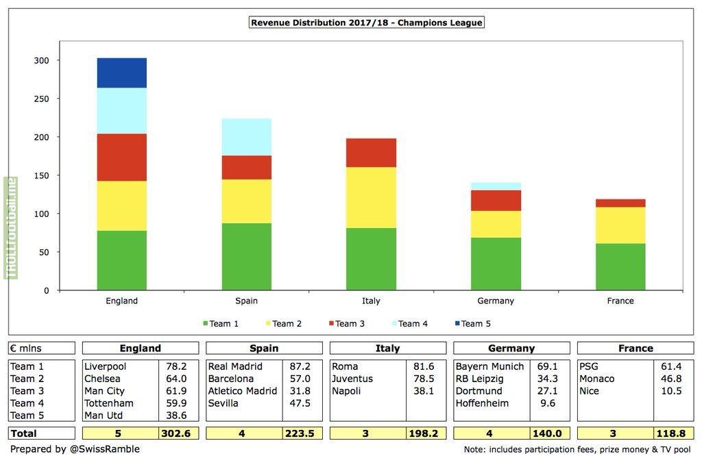 Champions League 2017/18 Revenue Distribution for Top 5 Leagues