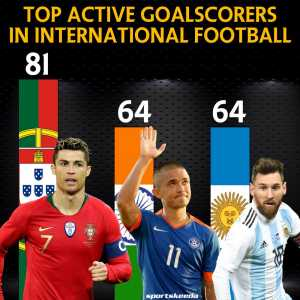 India's Sunil Chhetri is now the second-highest goalscorer (active players). Behind Ronaldo, level with Messi.