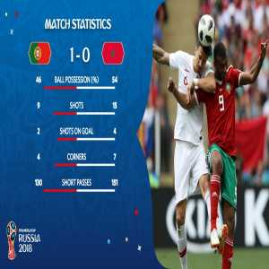 Morocco officially knocked out of the World Cup