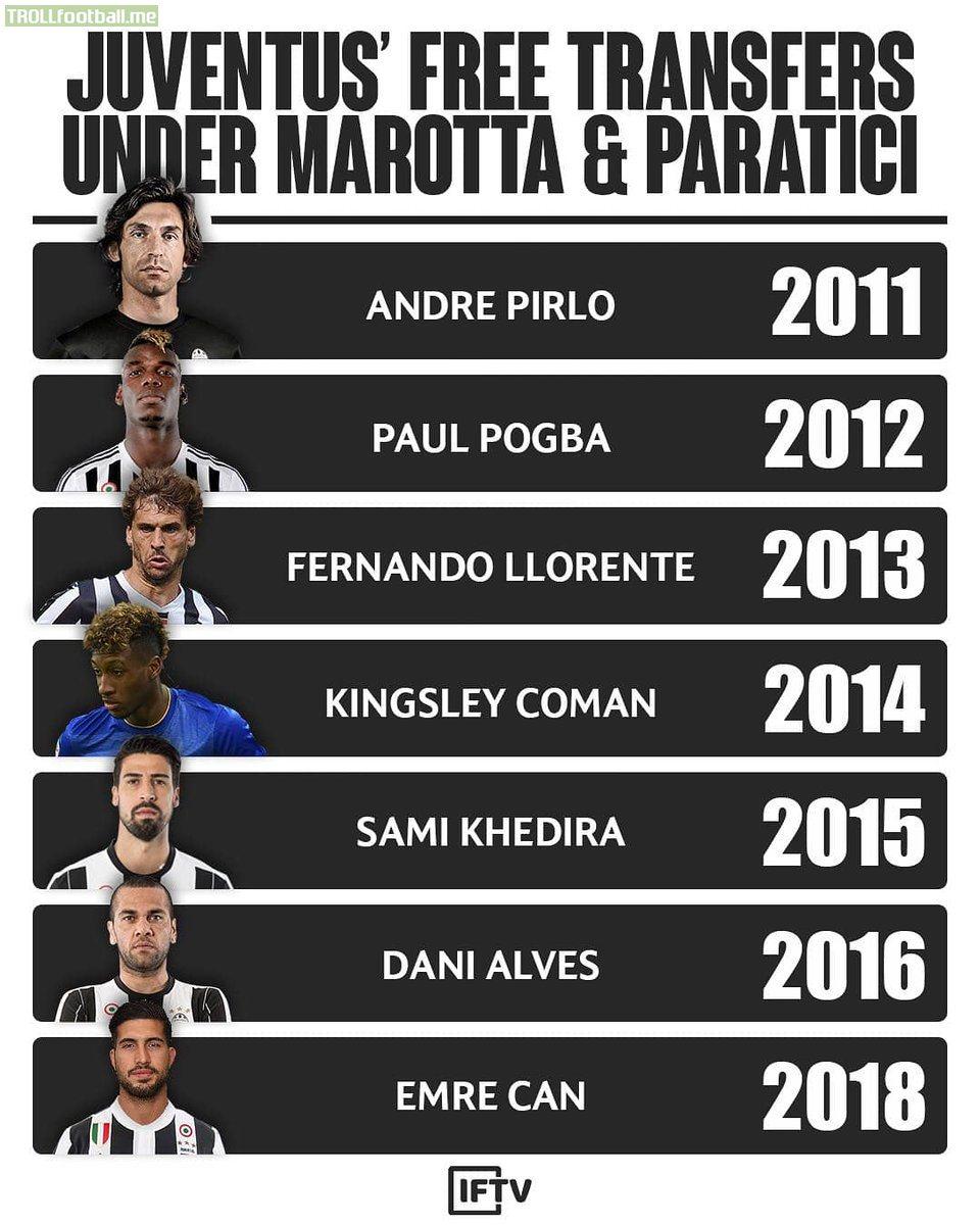 Juventus' free transfers from 2011