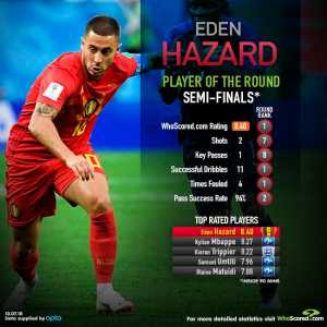 With a WhoScored rating of 8.40 against France, Belgian Winger Eden Hazard is our top-rated player from the World Cup Semi-Finals.
