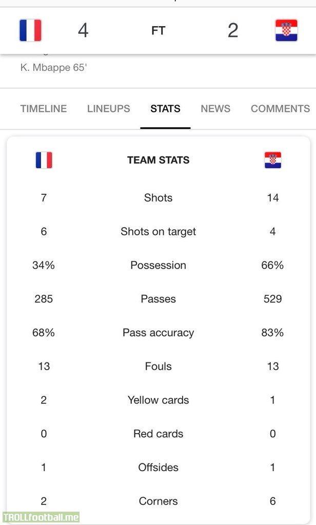 France - Croatia stats