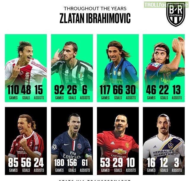 Zlatan Ibrahimovic's insane goal records through the years.