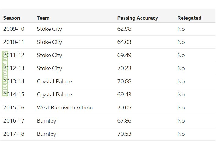 Fun Fact: None of the least accurate passing teams in each Premier League season of the 2010s have ever been relegated. (stats from Opta)
