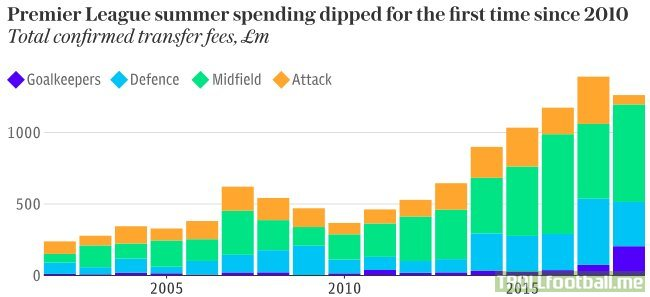 Premier League summer spending has dipped for the first time since 2010