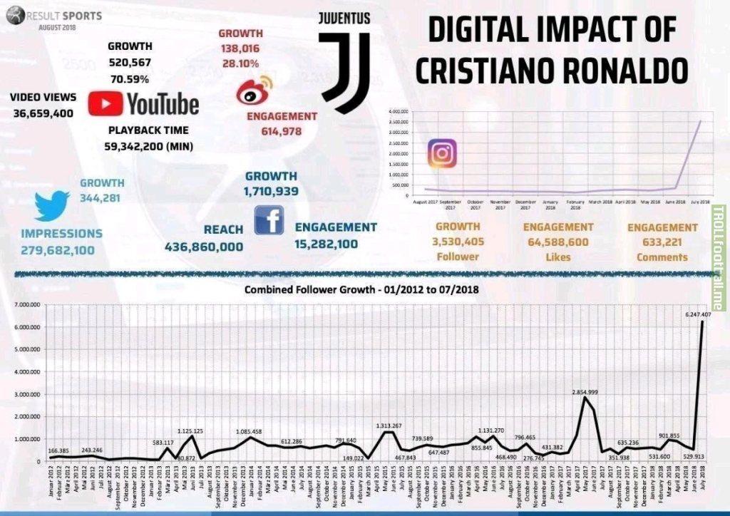 The digital impact of CR7 on Juventus