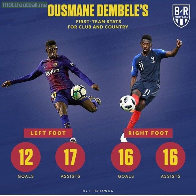 Ousmane Dembele incredible stats with both his right and left foot.