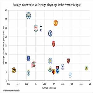 Average player value vs Average player age in the PL
