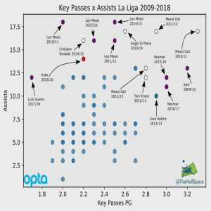 La Liga Key Passes x Assists from 2009 to 2018