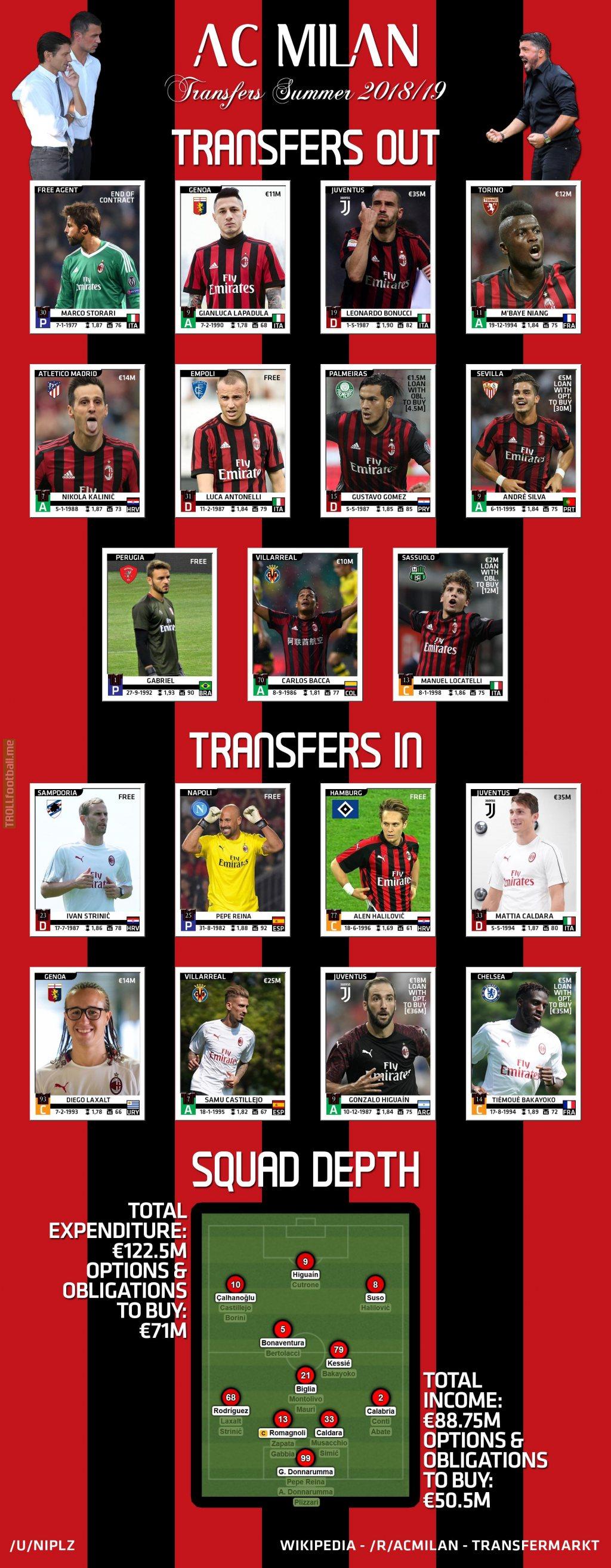 AC Milan's 2018 Summer Transfer Window - A Visual Summary