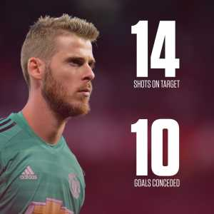 Since the World Cup, David De Gea has conceded 10 goals from 14 shots on target in competitive matches.