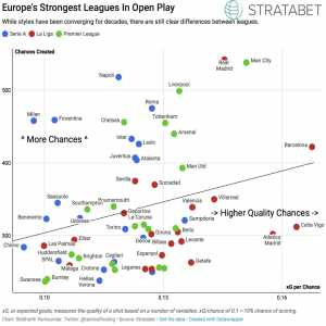 Europe's Strongest Leagues In Open Play - Barca, Atleti and Celta are extreme examples of La Liga sides creating high quality chances. On the other end of the spectrum, Serie A sides take a lot of shots from tougher positions. (Data by @StrataBet)
