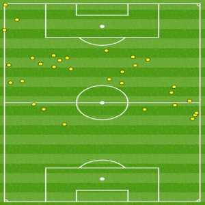 0 - Lionel Messi made 31 touches in the first half against Real Sociedad but none of them in the opposite box.