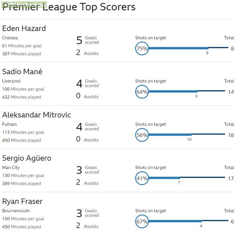 Eden Hazard is leading Goal plus Assist in Premier League.