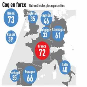 Most represented nationalities this season in Champions League (L'Equipe)