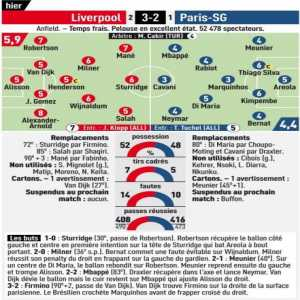 L'Equipe Ratings for Liverpool-PSG