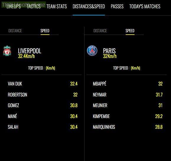Top speeds in Liverpool 3-2 PSG, courtesy of @btsport.