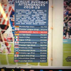 Sunderland's average attendance so far this season compared to leagues around Europe