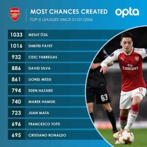 Mesut Ozil has created more chances than anyone in Europe's top 5 leagues since January 2006.