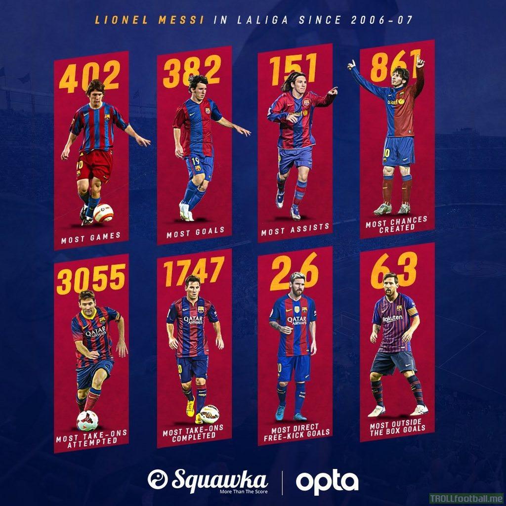 Messi in La Liga since 2006/07