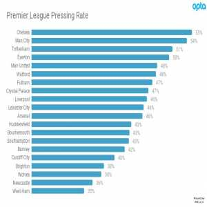 Here's pressing rate in the Premier League. We're seeing increasingly varied styles in the PL this year, Sarri's Chelsea working like mad to win possession, and Liverpool letting up on the press is definitely a thing.