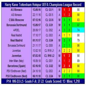Harry Kane has 13 goals in 14 Champions League Appearances (1 goal per 87 minutes played)