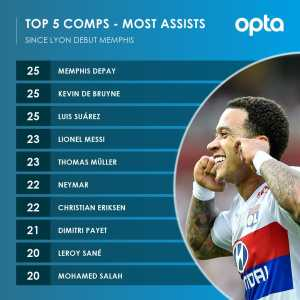 Since his Ligue 1 debut for Olympique Lyonnais (Jan 22, 2017), no player assisted more goals in the top 5 European competitions than Memphis (25 - equal to Kevin de Bruyne and Luis Suárez)