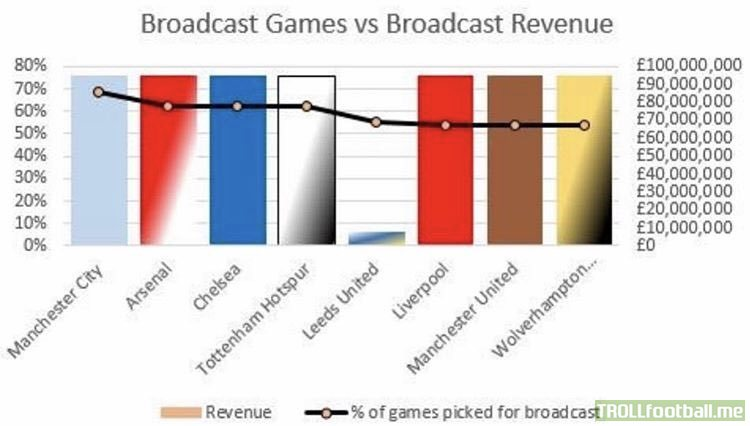 Percentage of games broadcast vs. Broadcast revenue for Leeds United this season
