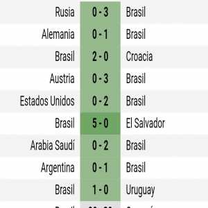 Brazil's record in friendlies in 2018 is incredible. Played 9 Won 9 Scored 20 Conceded 0.