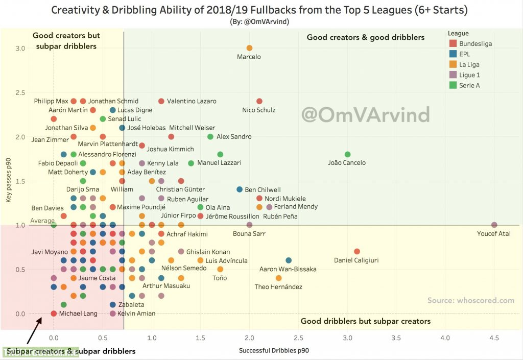 The Creativity & Dribbling Ability of Fullbacks from the Top 5 Leagues. Link to interactive viz so you can check mins, apps, teams, & players not labelled - https://t.co/uR3fG3Hzbo?amp=1