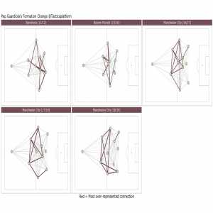 Guardiola's tactical evolution in five passmaps
