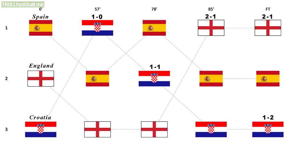 Evolution of the UEFA Nations League Group A4 table ...
