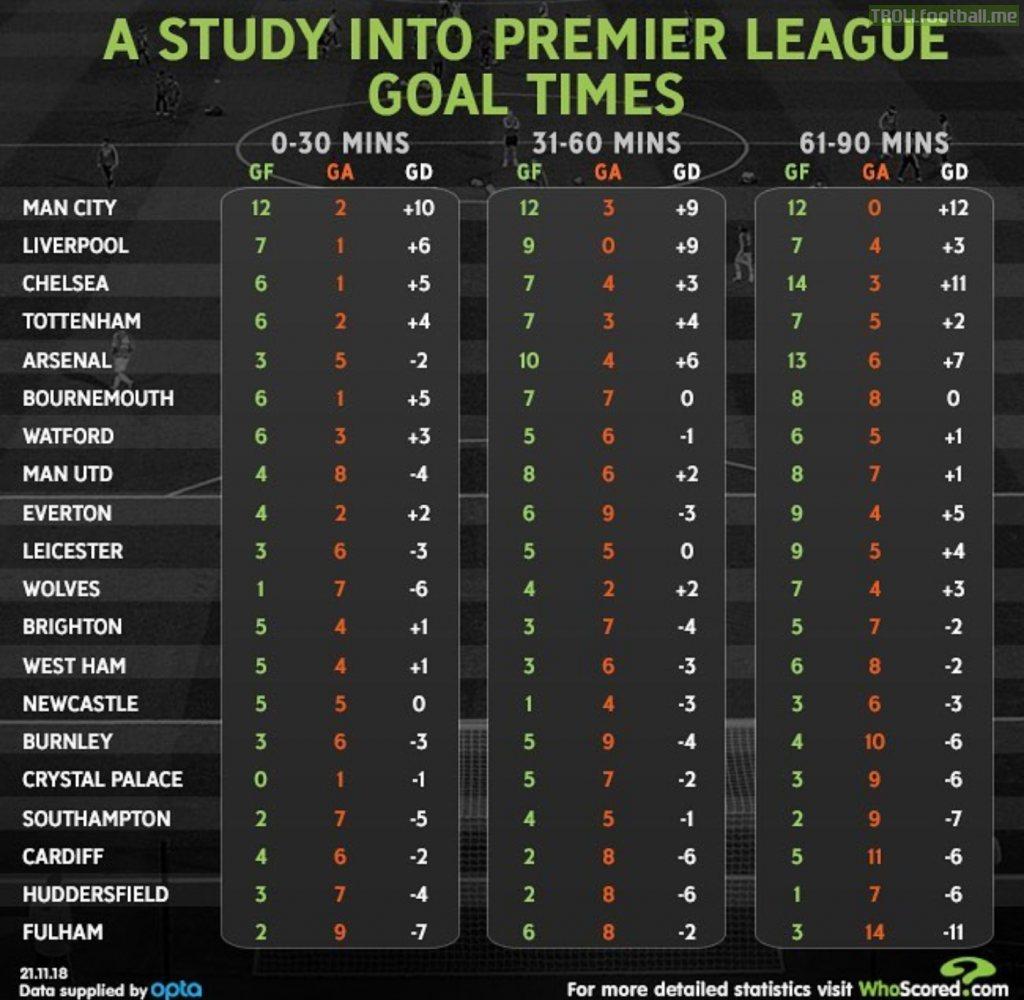 Premier League goal time analysis by Whoscored | Troll Football