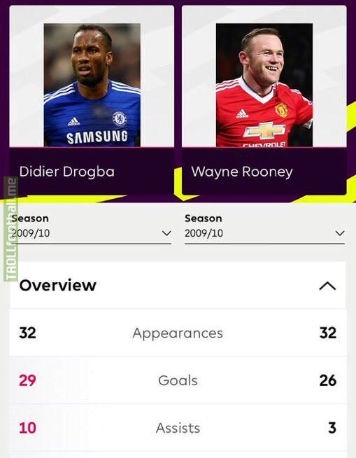 Didier Drogba's & Wayne Rooney's Premier League stats from 2009-10 season.