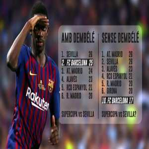 Barcelona would be in 10th place in La Liga without Dembele's goals.