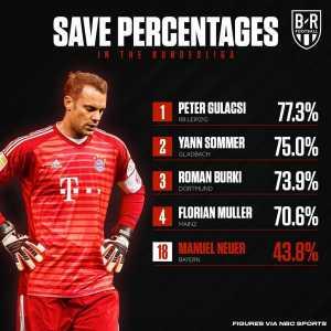 Manuel Neuer has got the worst save percentage amongst Bundesliga keepers so far this season.