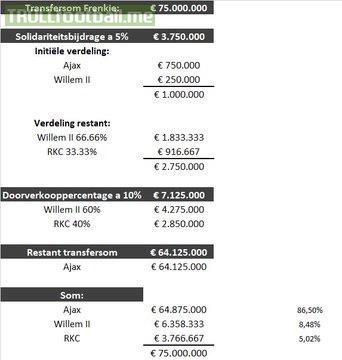 Frenkie de Jong Deal: Sum amounts to 75% of Ajax' annual budget, 63% of Willem II and 117% of RKC Waalwijk. Crazy.