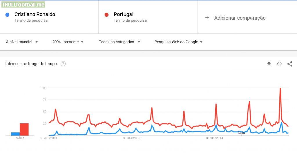 Google search trends for Cristiano Ronaldo vs Portugal since 2004