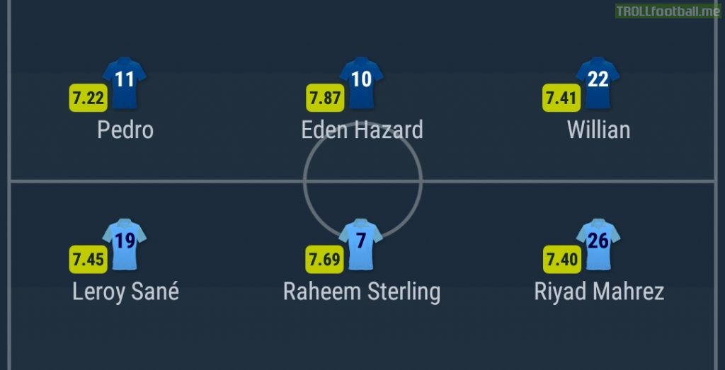 Hazard and Sterling both playing as False nines. For the upcoming Chelsea v City clash.