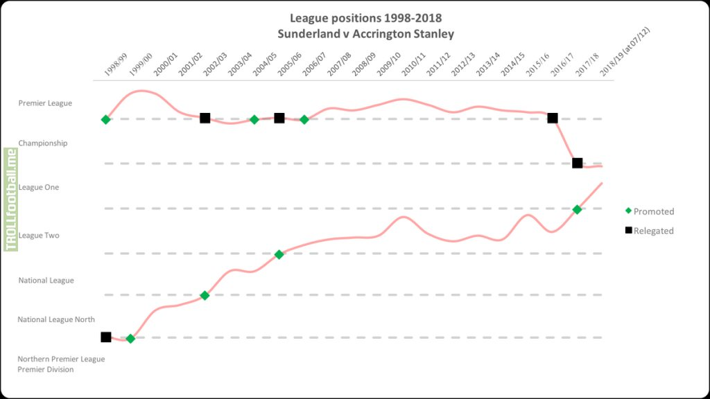 Two decades ago, Sunderland were promoted to the Premier League with a record high points total. In the same season, Accrington Stanley were relegated to the seventh tier of English football. This is how they got here -