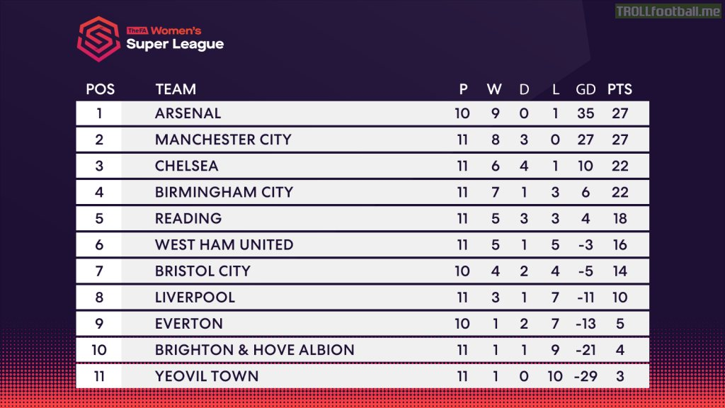 Arsenal on top of the table with Manchester City just behind in FA Women's Super League at the end of 2018