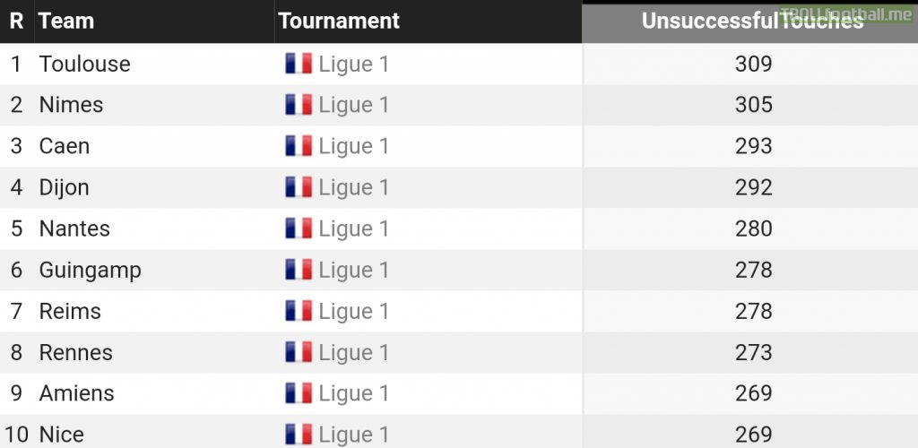 In the top 10 list of teams that were dispossessed the most due to poor touches in all of the 5 biggest european leagues, every single spot is occupied by a team from the French Ligue 1