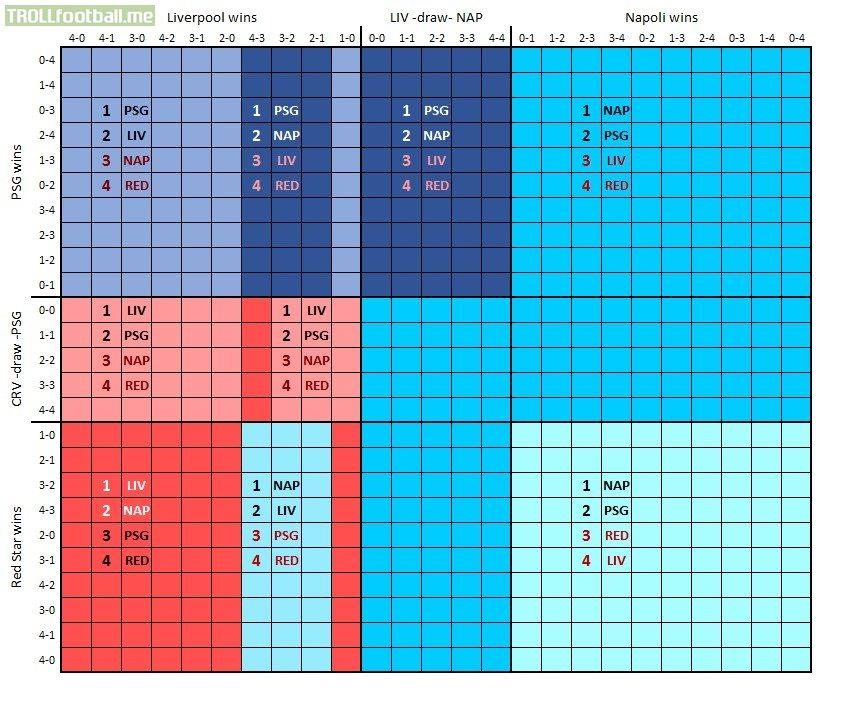 Group C - Champions League - Outcome Chart