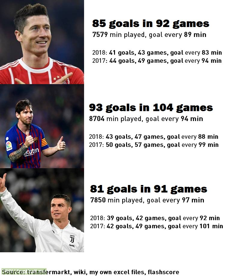 "[Infographic] Lewandowski in 2018 has scored every 83 mins for club, best ratio from any top 5 league players (ahead of Messi with 88 min). ""Lewy"" (85 goals in 92 games) has outscored both Messi (93 in 104) and Cristiano (81 in 91) in the last 2 years in terms of goals per min (goal every 89 min)."