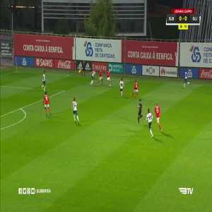 Benfica B 1-0 Oliveirense: Chris Willock 27' (Jota Assist)